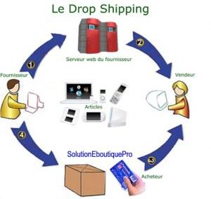 Service pour fabricants,importateurs,grossistes....