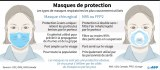 GROSSISTE EN MASQUE FFP2 /MASQUE A USAGE MEDICAL